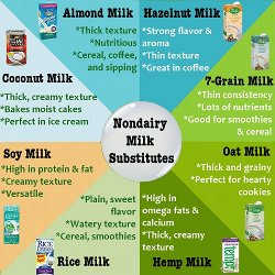 Nondairy Milk Substitutes for Newsletter