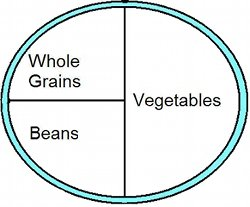 Use this simple guide to balance your vegan meals